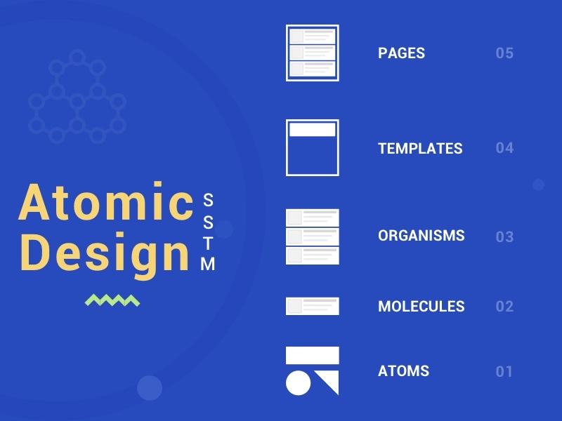atomic design Google Search Design system, Design, System