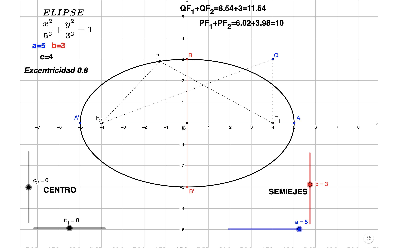 La Elipse Ecuacion De La Elipse La Elipse Tipos De Simetria