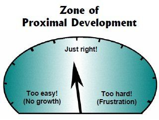 Another View of Vygotsky's ZPD (Zone of Proximal Development ...