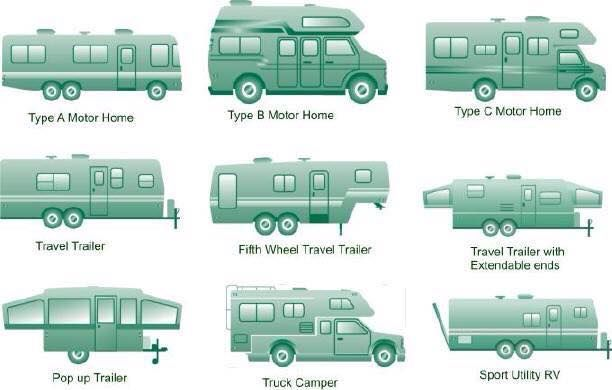What Type Of Camper Do You Have Or Want Rv Trailers Rv