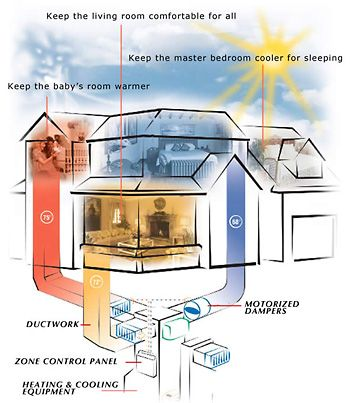 Hvac Zoning As A Means To Control Costs And Temperatures