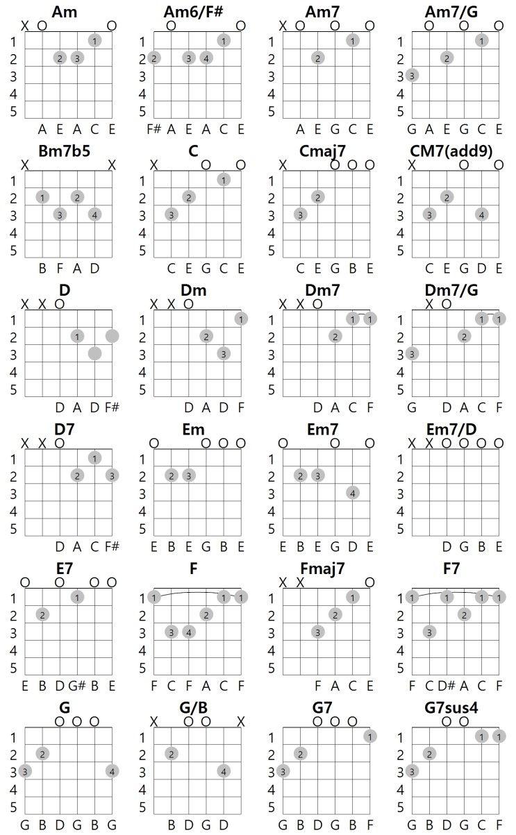 Guitar Chord Most Common 24 Guitar Chords In Key Of C Guitar