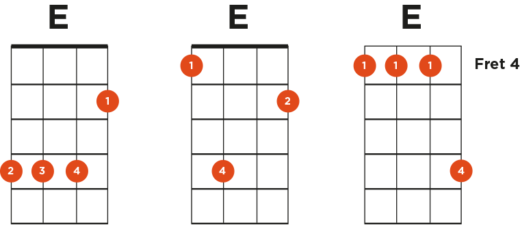 Want To Get The E Chord On Ukulele Mastered Once And For All Fear