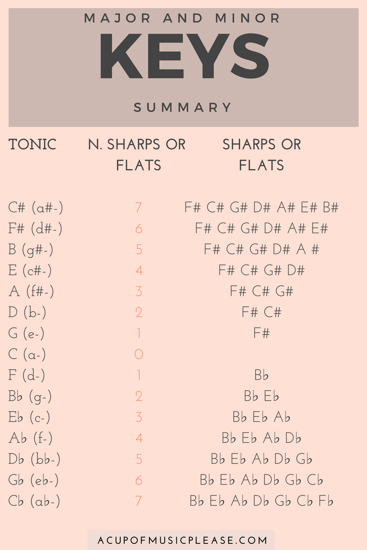 How to Write a Good Song - The Circle of Fifths Made Easy - A Cup of Music Please