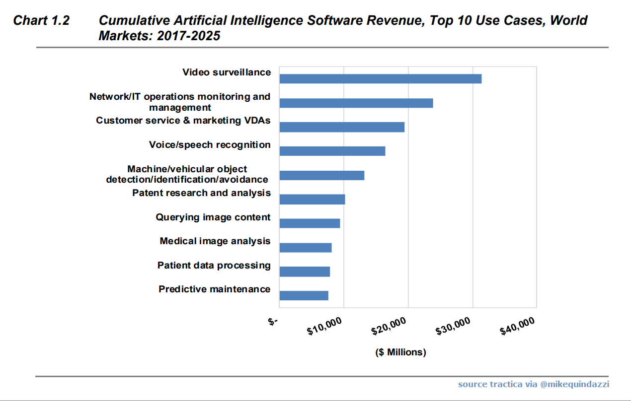 Top 10 Ai Use Cases By Software Revenues By 2025 Tractica