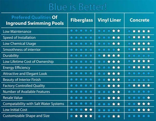 Fiberglass vs vinyl liner vs concrete pool chart2 pool - Cost of maintaining a swimming pool ...