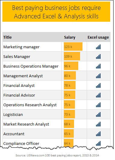 Most Of The Top Paying Business Jobs Require Advanced Excel  Data