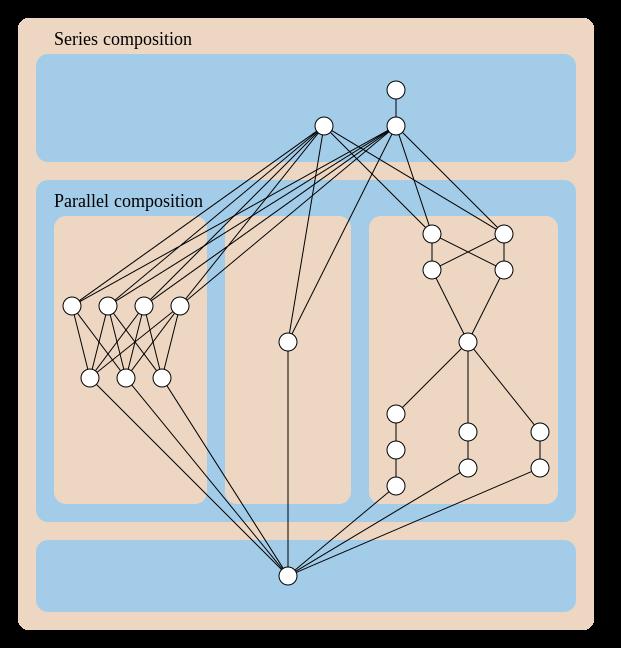 Series Parallel Partial Order Hasse Diagram Of A Series Parallel Partial Order Formed As The Ordinal Sum Of Three Smaller P Series Parallel Settings Diagram