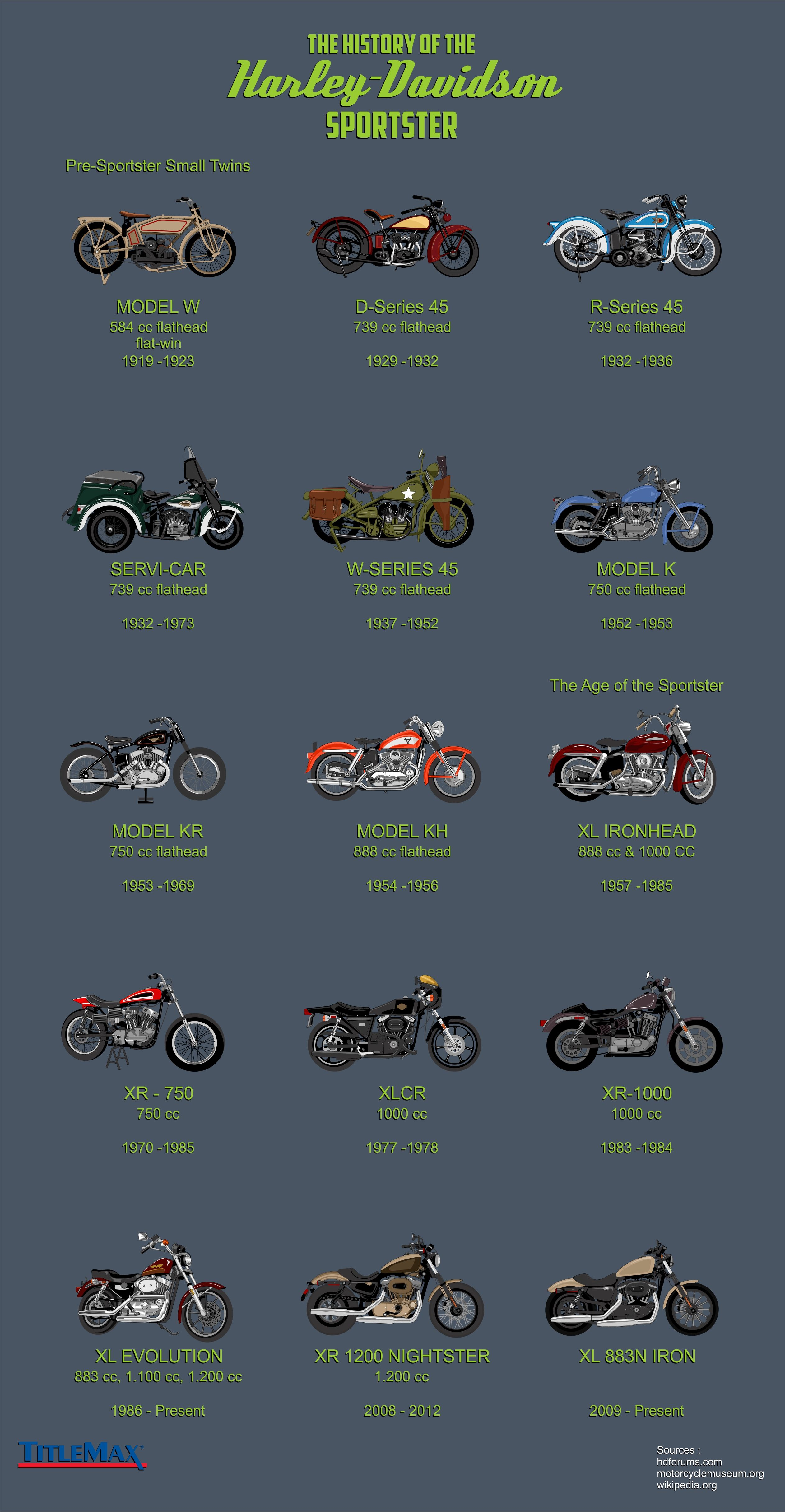 The History Of The Harley Davidson Sportster Infographic Harley Davidson Motorcycles Harley Davidson Sportster Motorcycle Harley