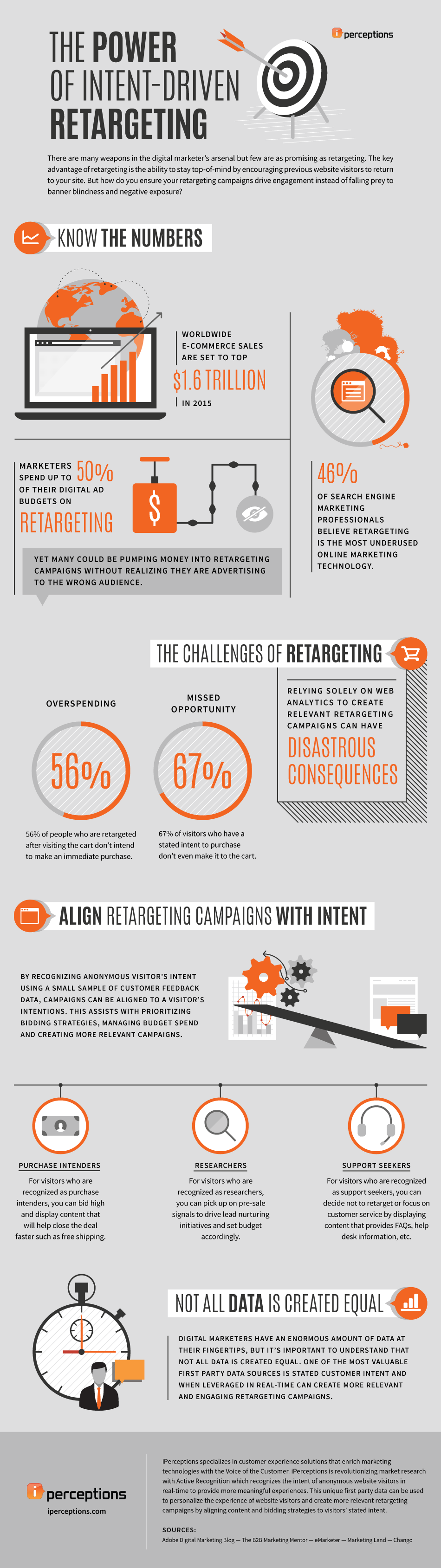 The Power of Intent Driven Retargeting #Infographic