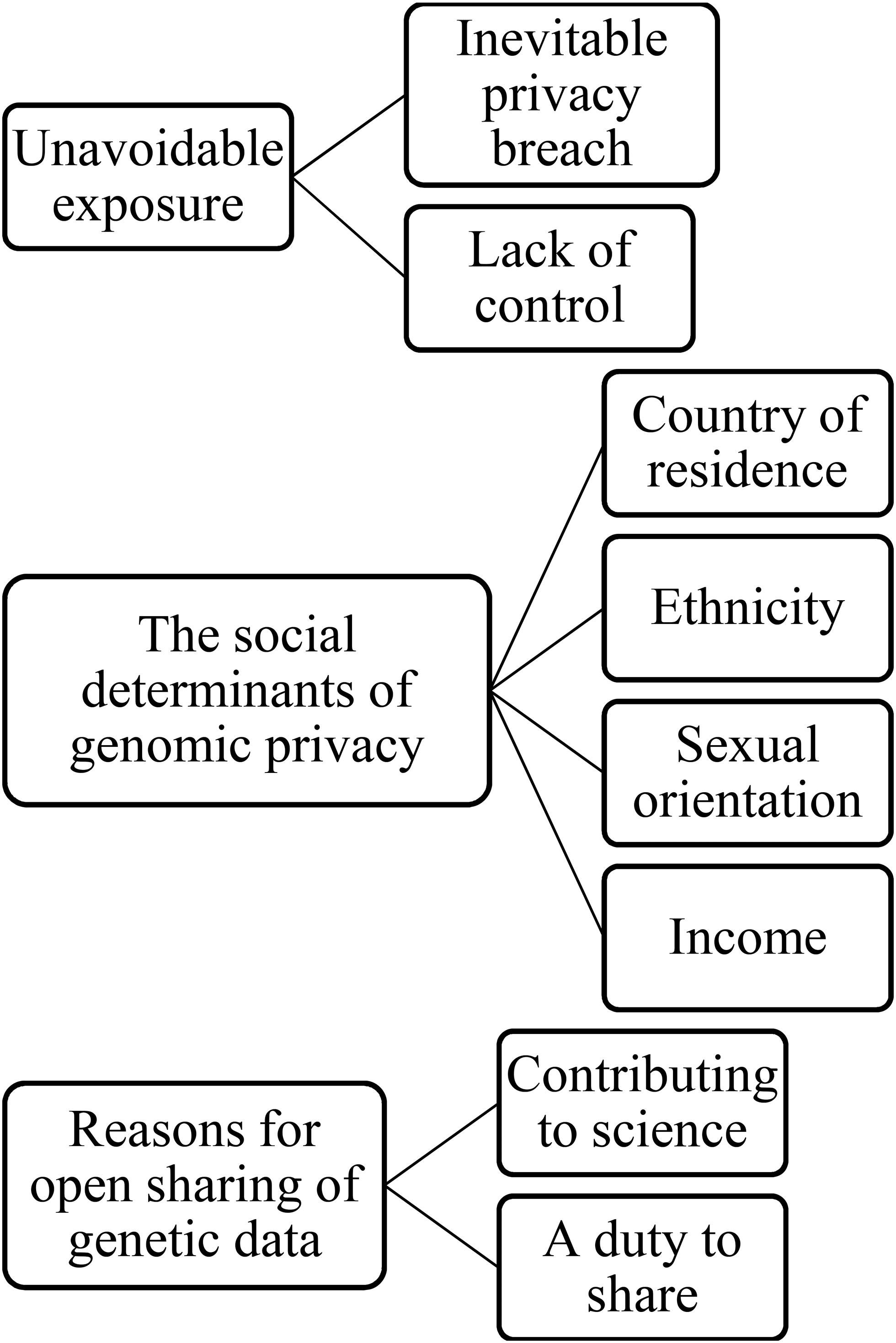 Genes Wide Open Data Sharing And The Social Gra Nt Of