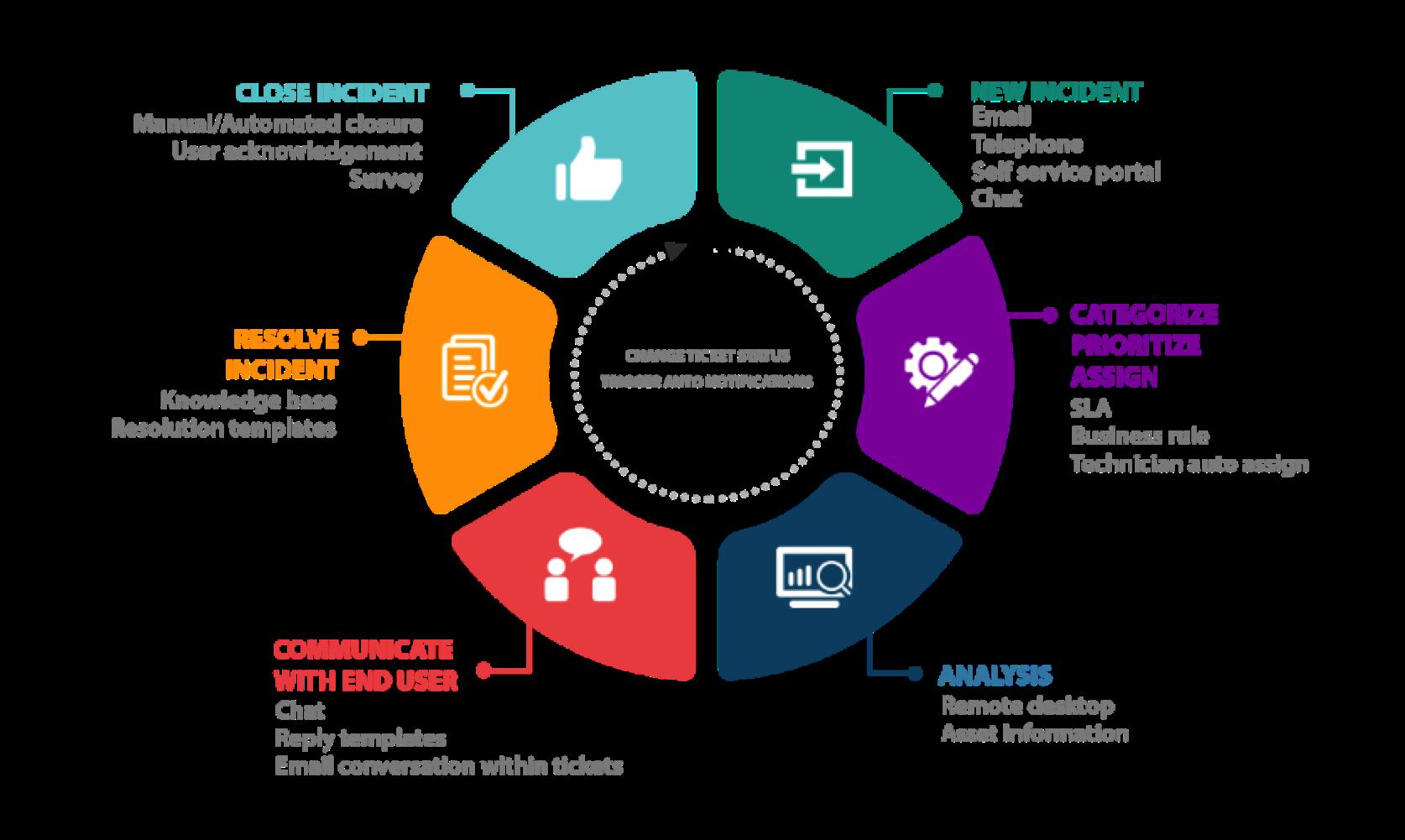 Incident Management Workflow Process