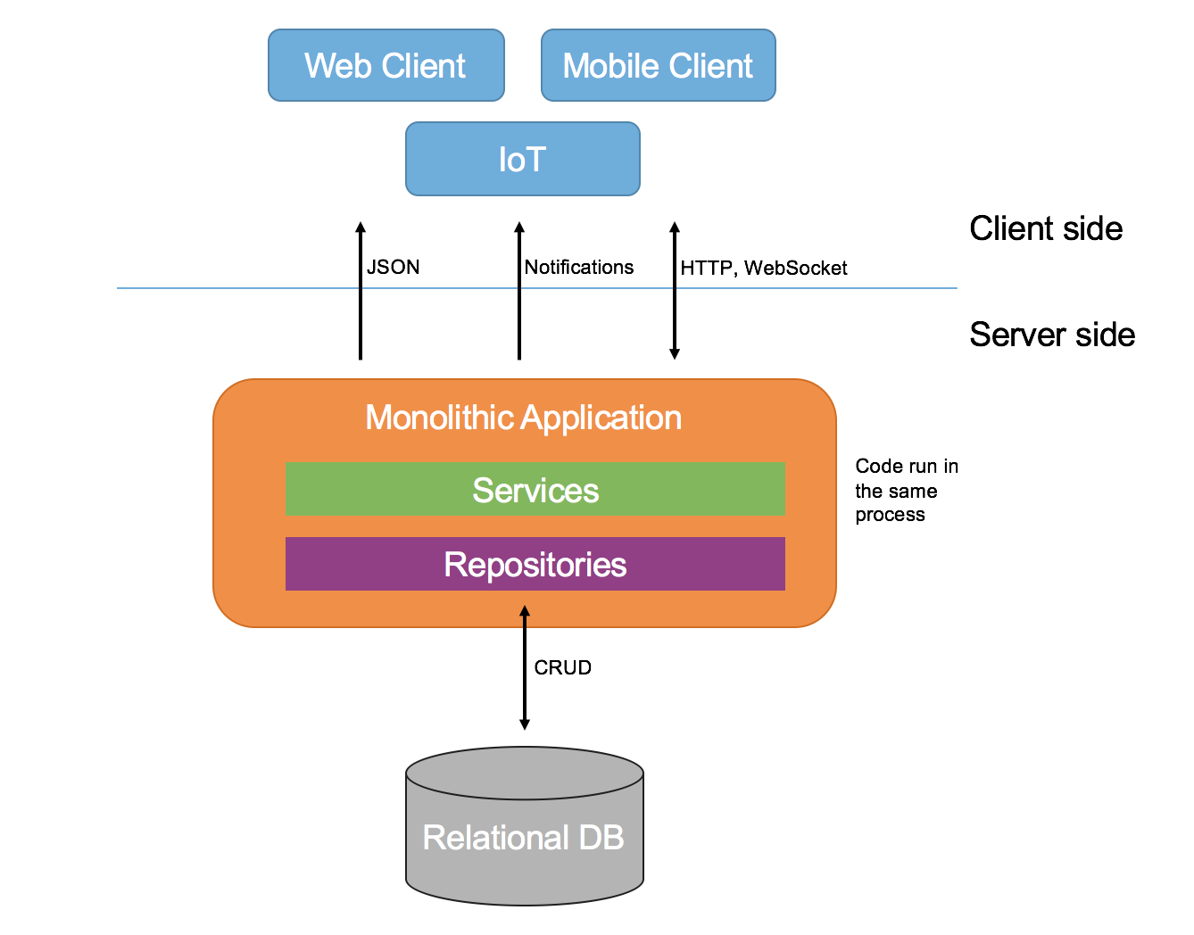 An Overview Of Microservices Architecture Data Architecture Coding Software Development