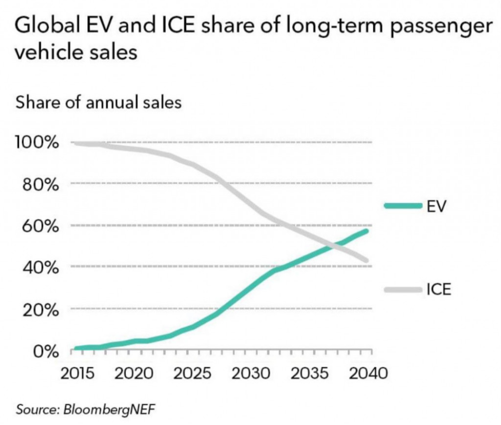 Report Ev Sales Will Surpass Gas Powered Models In 2037