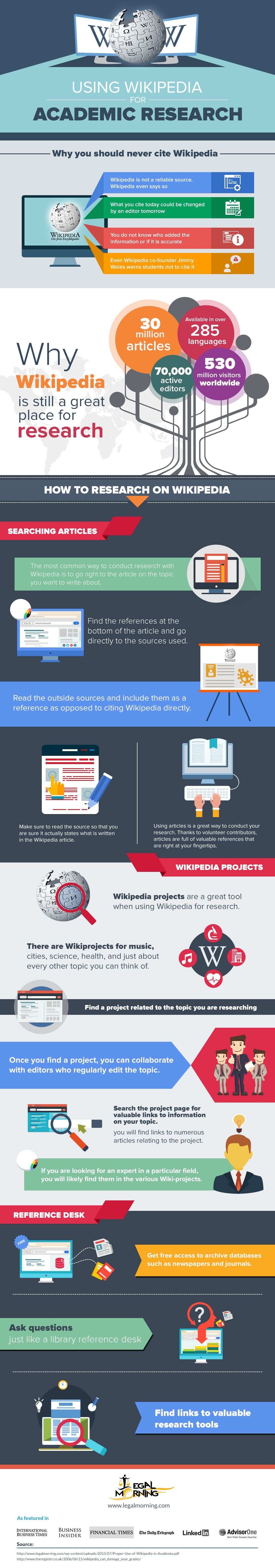 Using Wikipedia In An Academic Setting Infographic With Images