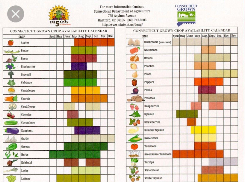 Seasonal Good Chart Vegetable Seasoning Seasonal Vegetables Chart Vegetable Chart