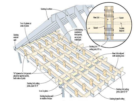 Beefing Up Attic Joists For Living Space Attic Renovation Attic Flooring Small Attics