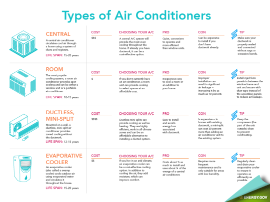 Types Of Air Conditioners Infographic Airconditioner Typesofairconditioners Infographic Comfortairzone Sandi Air Conditioner Cost Duct Work Conditioners