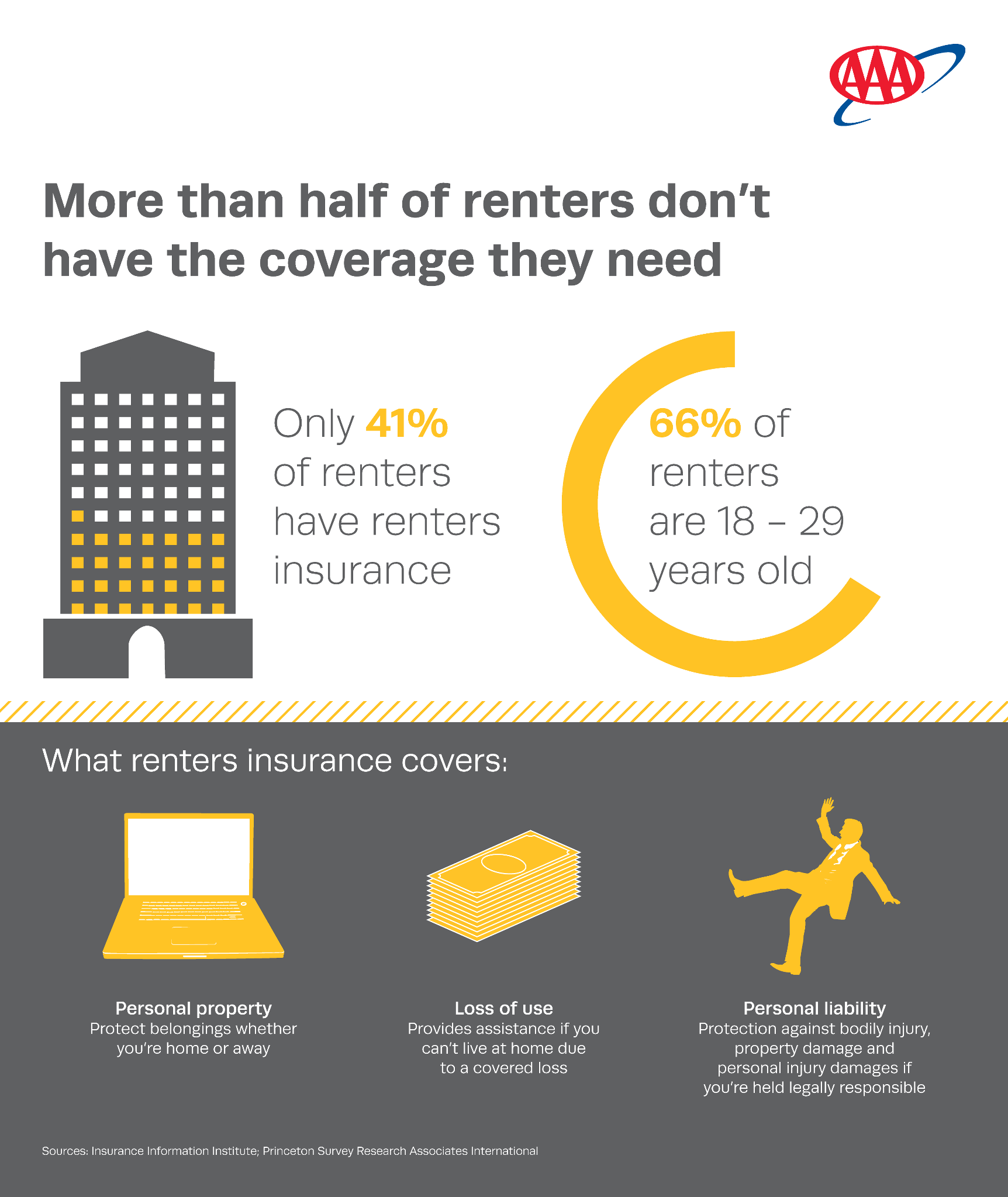 Protect Yourself And Your Property With Renters Insurance Aaa Com Insurance Renters Insurance Renter Home Insurance