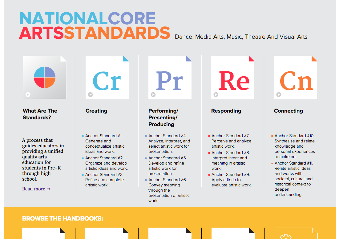 National Core Arts Standards