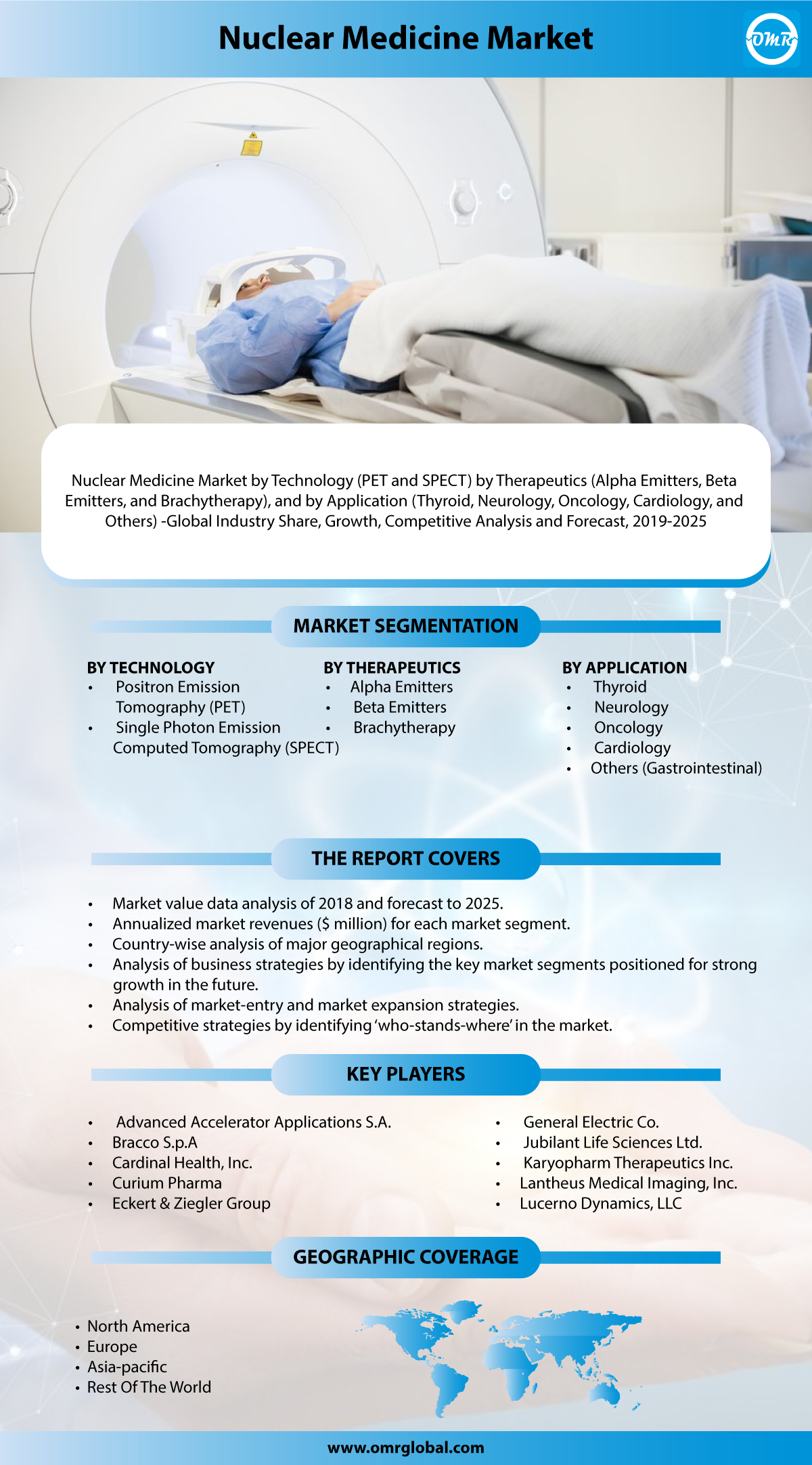Nuclear Medicine Market: Industry Growth, Size, Share and