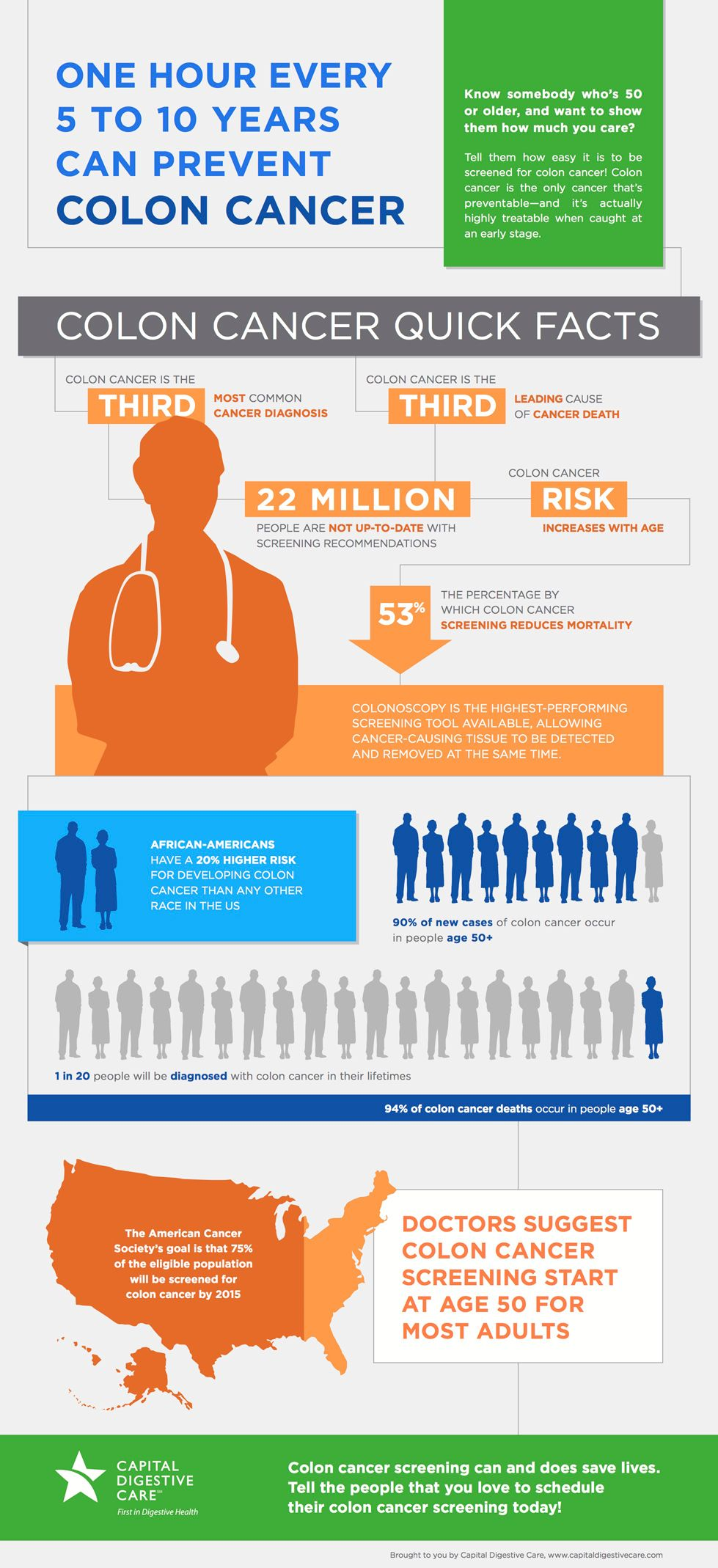 Colon Cancer Facts Free Infographic Cancer Infographic Colon Cancer Awareness Cancer Facts