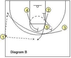 Basketball Plays Last Second Situations Coach S Clipboard