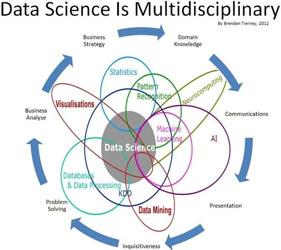 What Is The Difference Between Machine Learning Data Analysis