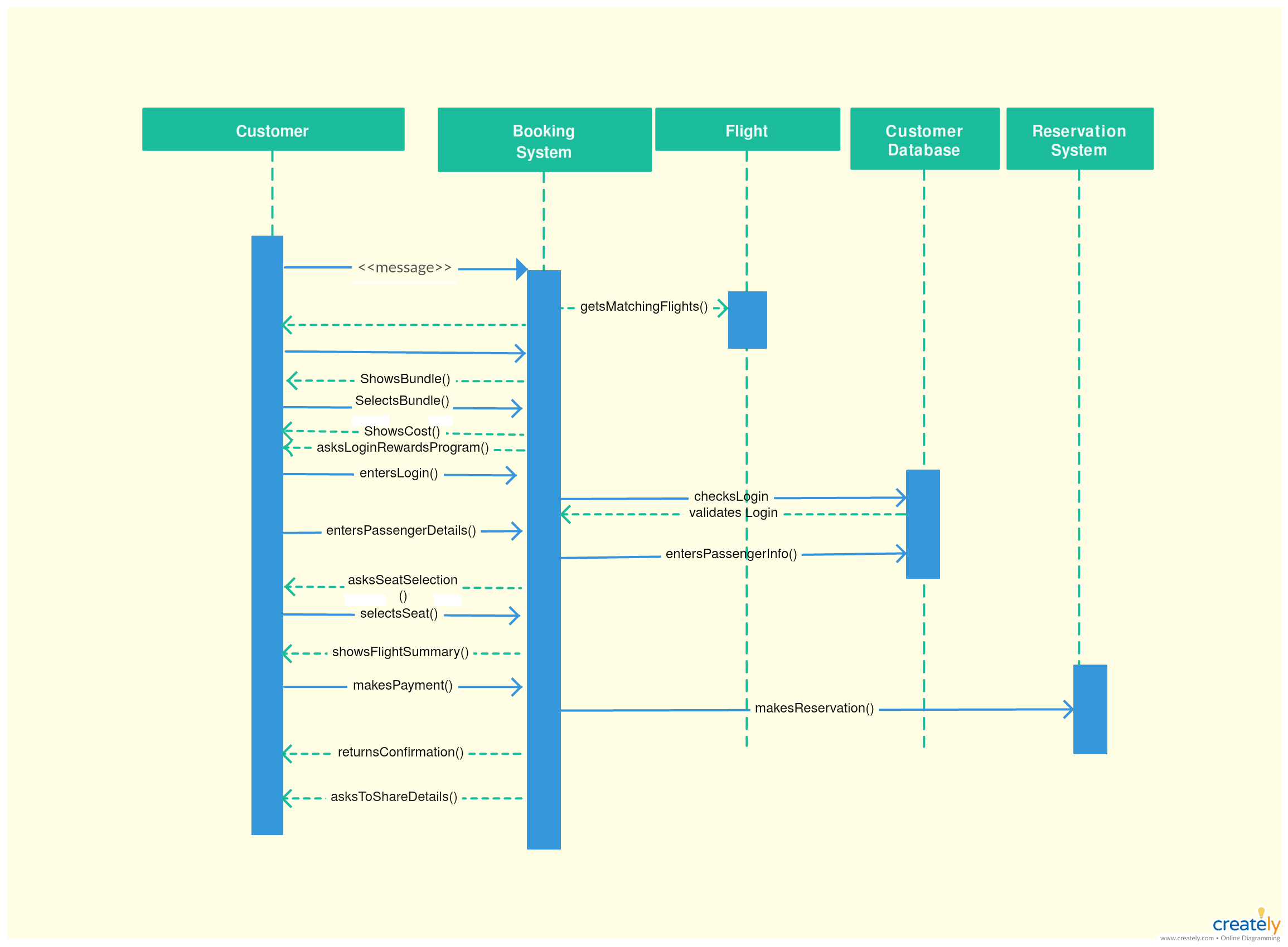 Sequence Diagram System Of Airline Reservation System Click On The Image To Modify Online And