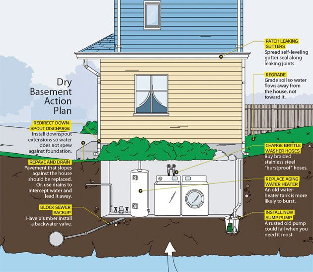 8 Smart Tips for Fixing Flooded Basements in 2018 | Skills ...