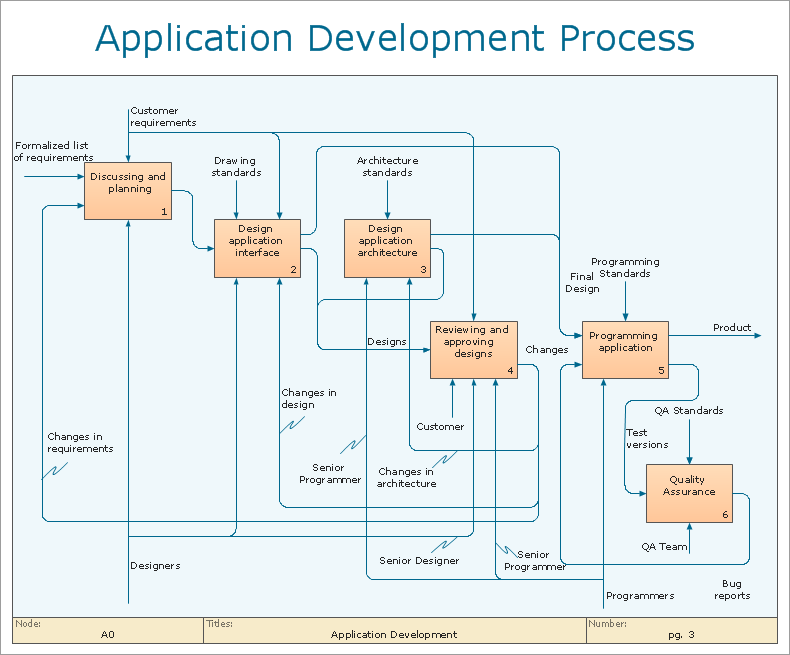 Business Process Flow Diagram Examples