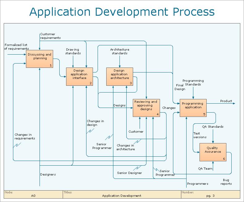Business Process Flow Diagram Examples