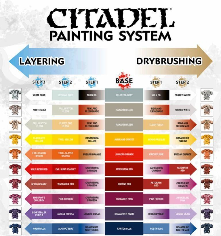 Citadel painting system chart free pdf   download also games workshop paints conversion scale models rh pinterest