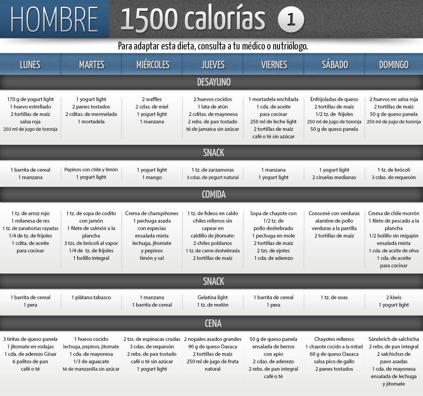 Dietas semanales de 1500 calorias