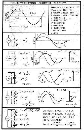 summary of ac circuit formula electrical engineering blog rh pinterest co uk