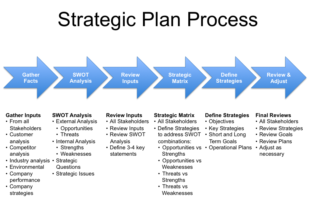 Strategy plan template strategic planning process an for Strategic management report template