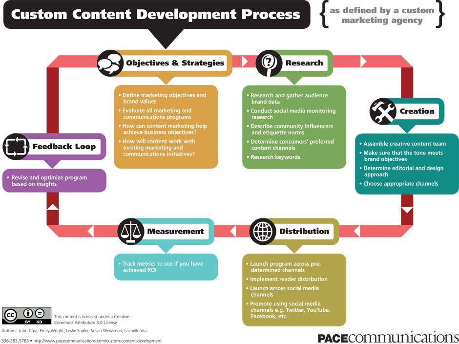 Content development process   content marketing   pipeline ...