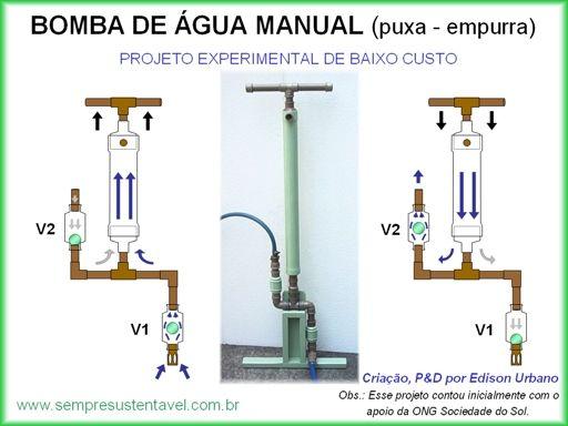 Bomba de gua manual modelo puxa empurra projeto for Bomba de agua manual