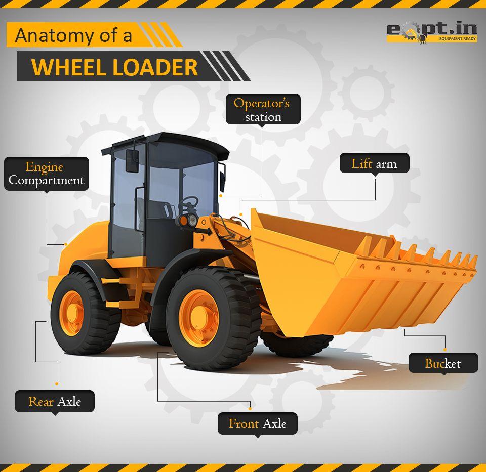 Anatomy Of A Wheel Loader Wheelloader Constructionequipment