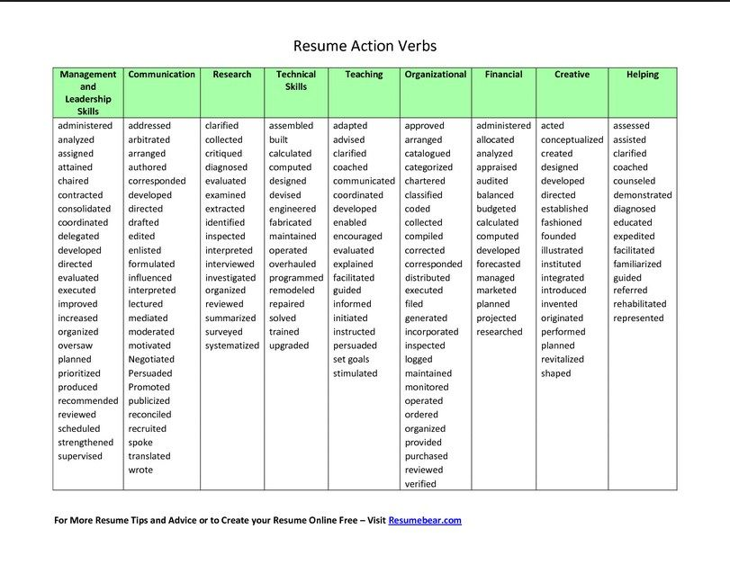 http\/\/resumeansurc\/resume-action-verbs\/ Resume Action - action verbs resume
