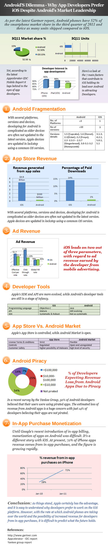 Why App Developers Prefer iOS Over Android [INFOGRAPHIC]