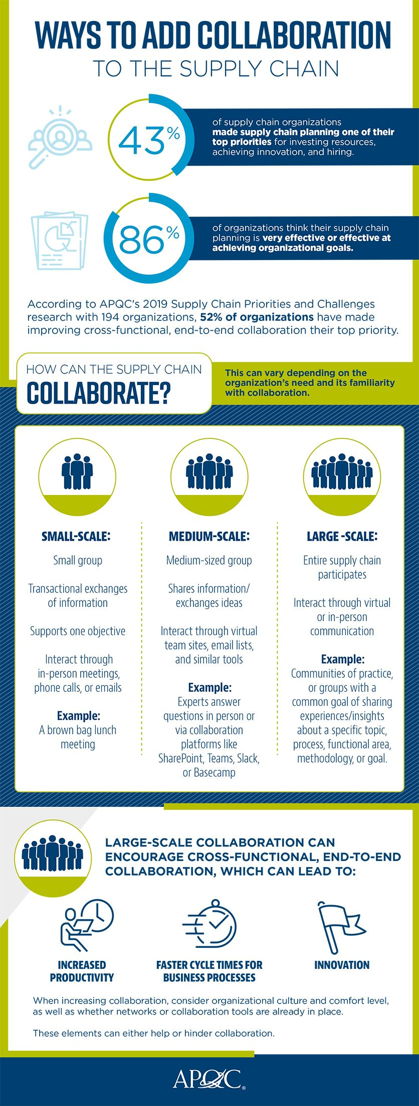 The Infographic Below Presents Three Levels Of Collaboration Organizations Can Adopt Based On Their Needs And Familiarity With Collaboration Supply Chain Process Supply Chain Supply Chain Management