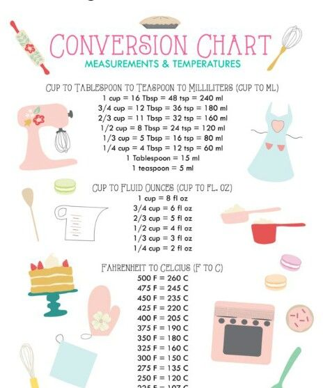 Pin by debbie pretorius on foodmeasurements pinterest icing measurement and temperature conversion chart forumfinder Image collections