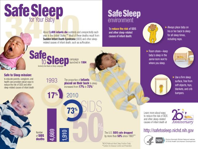 Knowing how to place your baby to sleep will give you a peace of mind. Here's a Safe to Sleep Infographic.