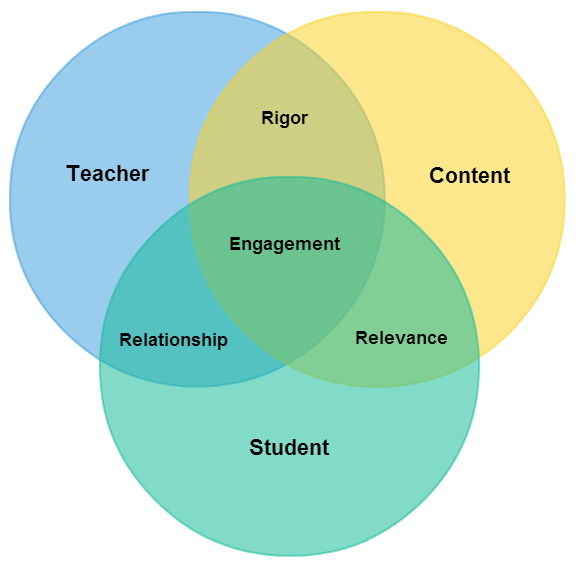 rigor  relevance  and relationship