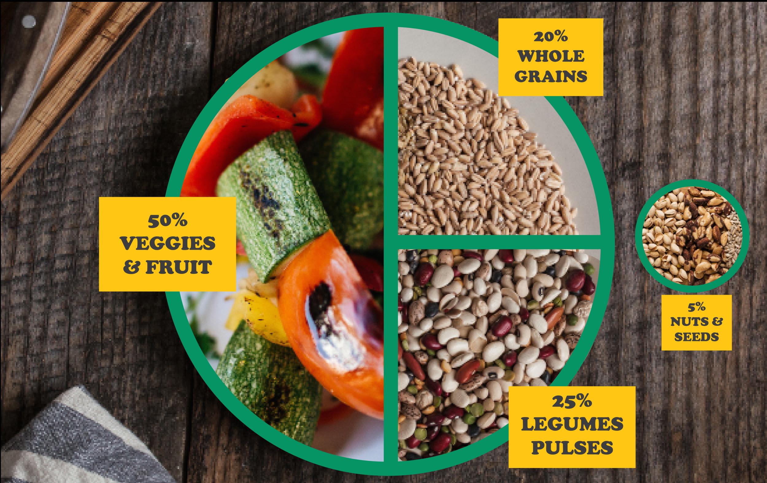 كيف تحضر وجبة أساسية نباتية صحية بالكامل ومتوازنة Vegetarian Diet Recipes Whole Food Recipes Vegan Grocery