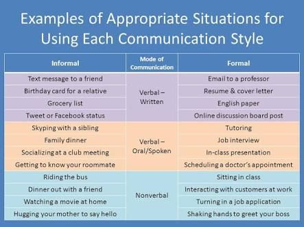 Formal Communication Examples Google Search Effective Communication Effective Communication Skills Communication Methods