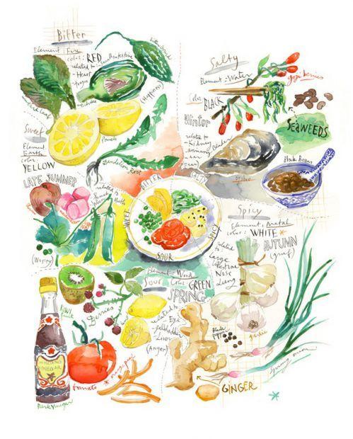 1014 Lp Alimentaire 6 Jpg Lucile Prache Virginie Avec Images