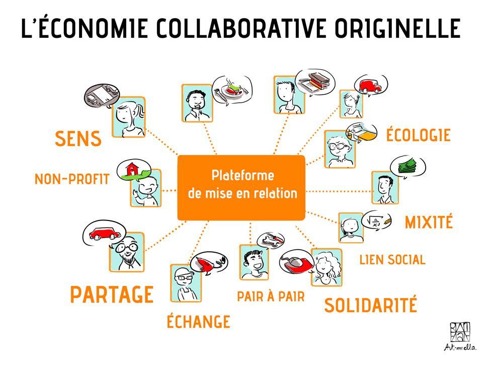 L Economie Collaborative Economie Entrepreneuriat Social Economie Sociale Et Solidaire