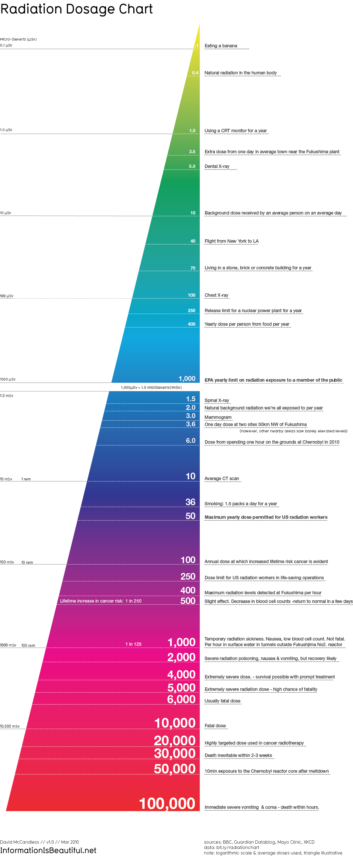 Radiation Dosage Chart Information Is Beautiful Dental Facts Dental Radiation Dose
